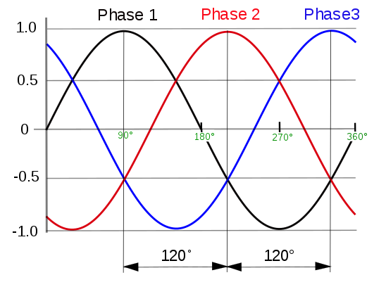 A schematic showing a three-phase waveform, with the different phases denoted in black, red, and blue.