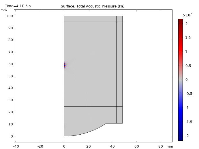 A plot of the ultrasonic signal propagation in a HIFU model after 40 μs.