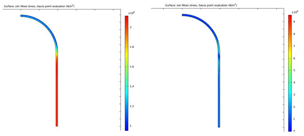 A plot of the von Mises stress at the maximum load and unloading of the 50th cycle, visualized in a rainbow color table.