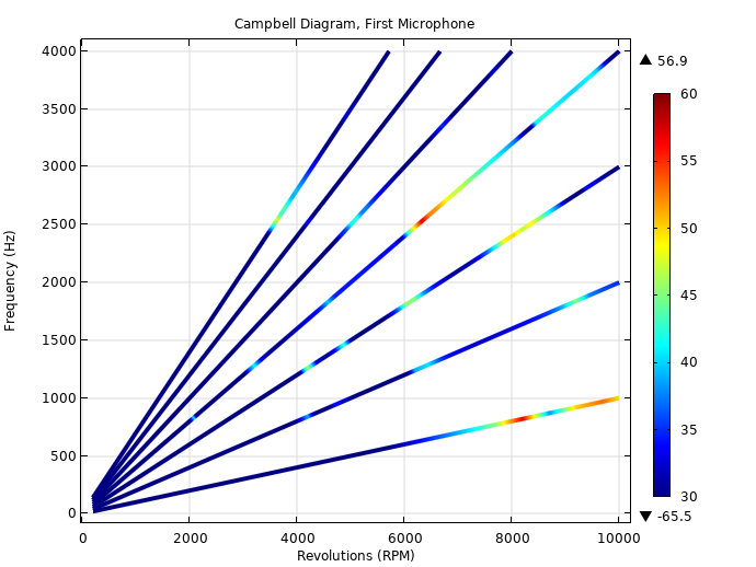 A Campbell diagram showing the frequency vs. PMSM revolutions at the position of the first microphone in COMSOL Multiphysics.