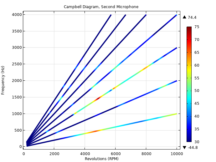 A waterfall plot of the frequency of a PMSM vs. the motor revolutions for the second microphone position.