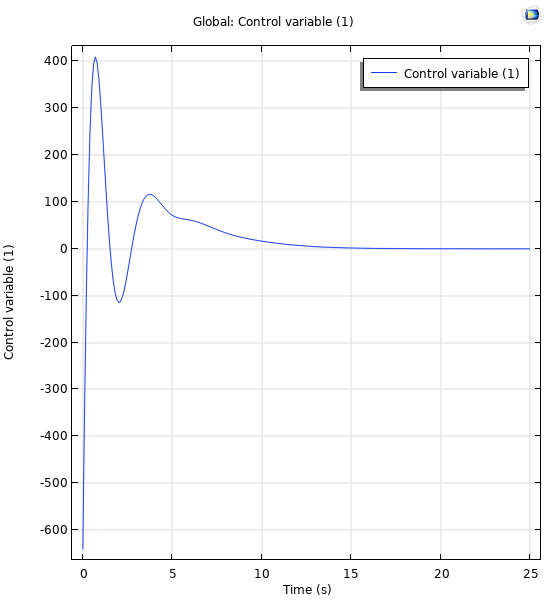 A line graph plotting the control signal for 2 real poles in a state-space controller system.