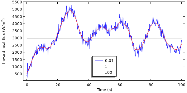 A line plot showing three examples of filtered data, with a blue line showing a 0.01 radius, red line showing 1, and black line showing 100.