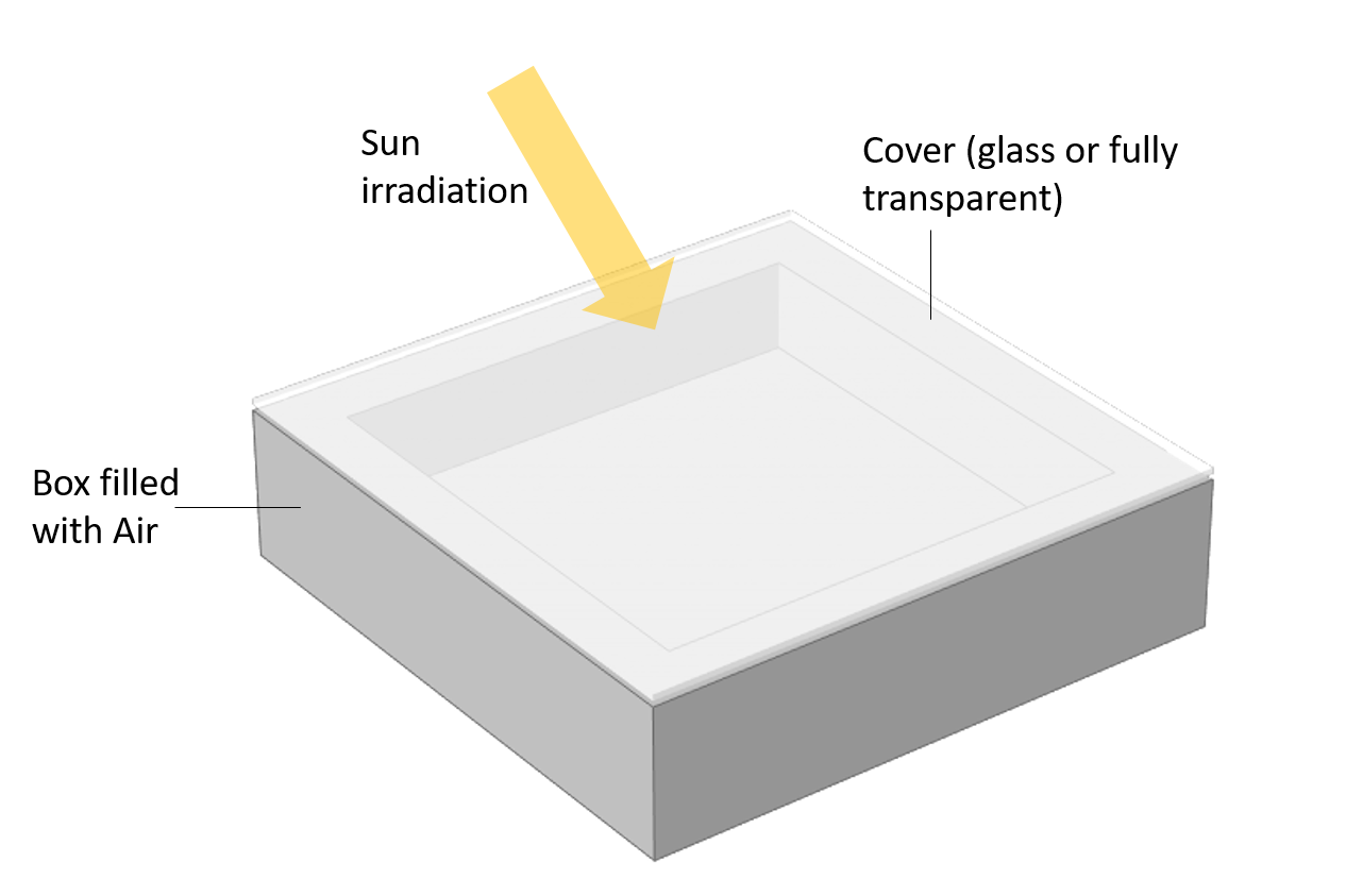 A model geometry for studying the greenhouse effect, made up of a gray box filled with air, a glass cover, and a yellow arrow showing the direction of irradiation from the Sun.