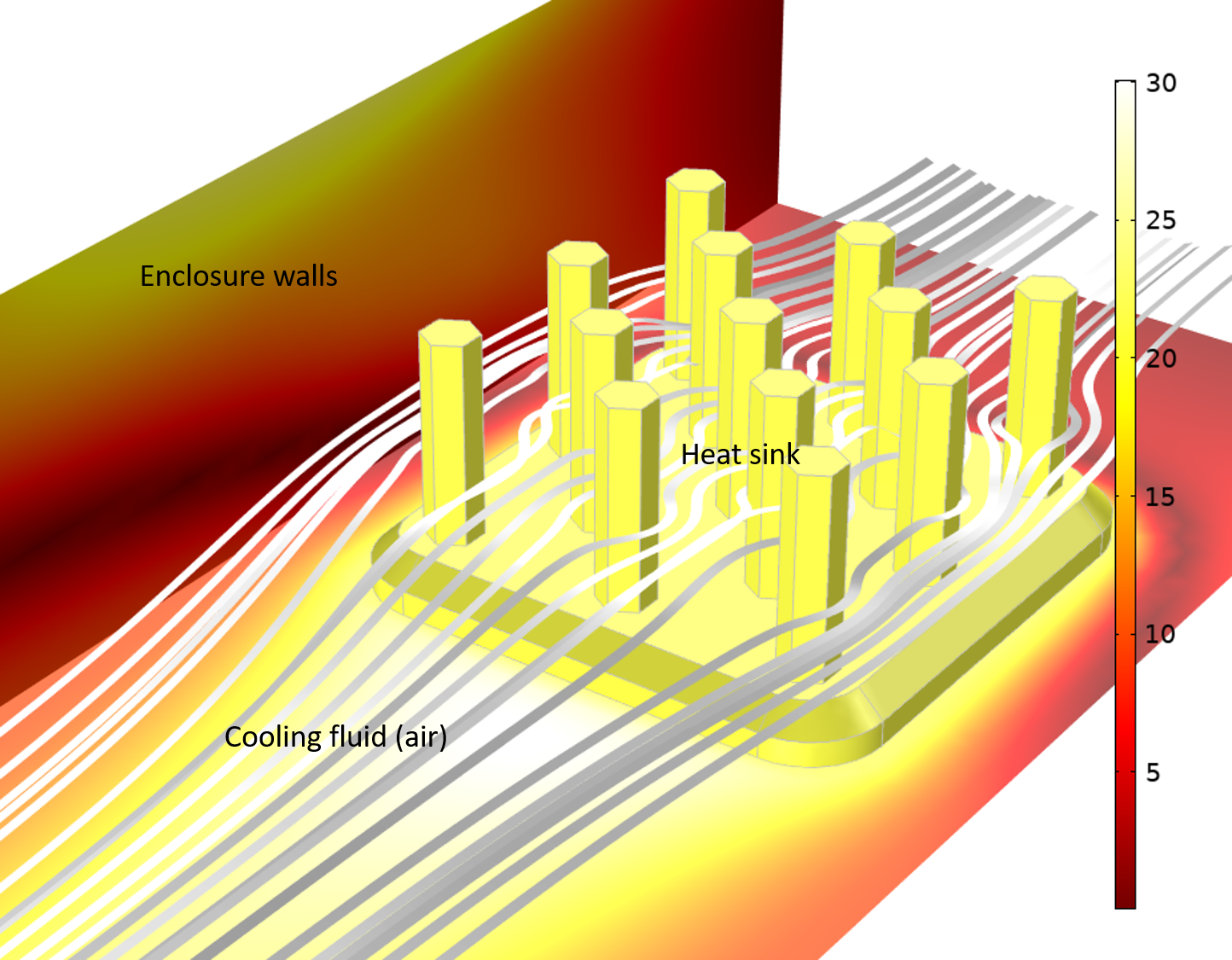 Simulation results showing a model of a heat sink in an electronics enclosure, with results visualized in a white–red color gradient and white streamlines showing the cooling fluid.