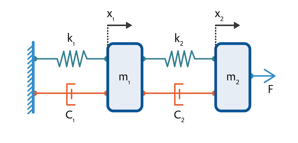A schematic of a mass-damper-spring system with different parts labeled, used as an example for implementing a state-space feedback controller.