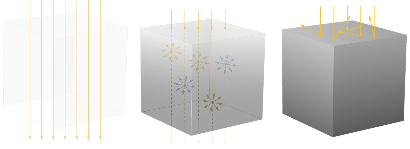 Three side-by-side illustrations showing how radiation travels through different types of matter, including a transparent medium on the left, participating medium in the center, and opaque medium on the right.