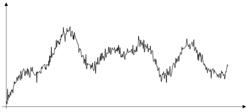 A simple line graph with three noticeable peaks and a lot of small curves, showing a sample of input data with significant noise.