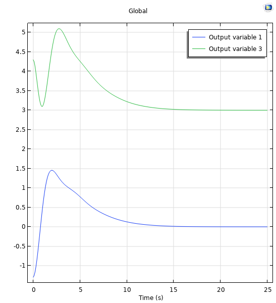 A graph plotting the position of 2 real poles in the state-space controller with blue and green lines.