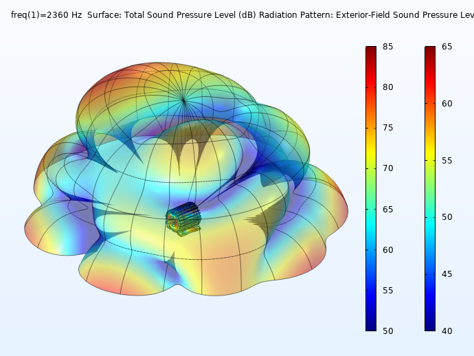 A plot of the radiation pattern and SPL at the surface of the PMSM and zoomed out to .5 m away, visualized in rainbow color tables.