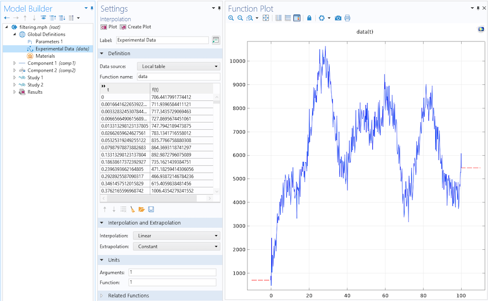 A screenshot of the Model Builder tree with the Interpolation settings open to set the Extrapolation method and a Function Plot window with a graph of sample data.