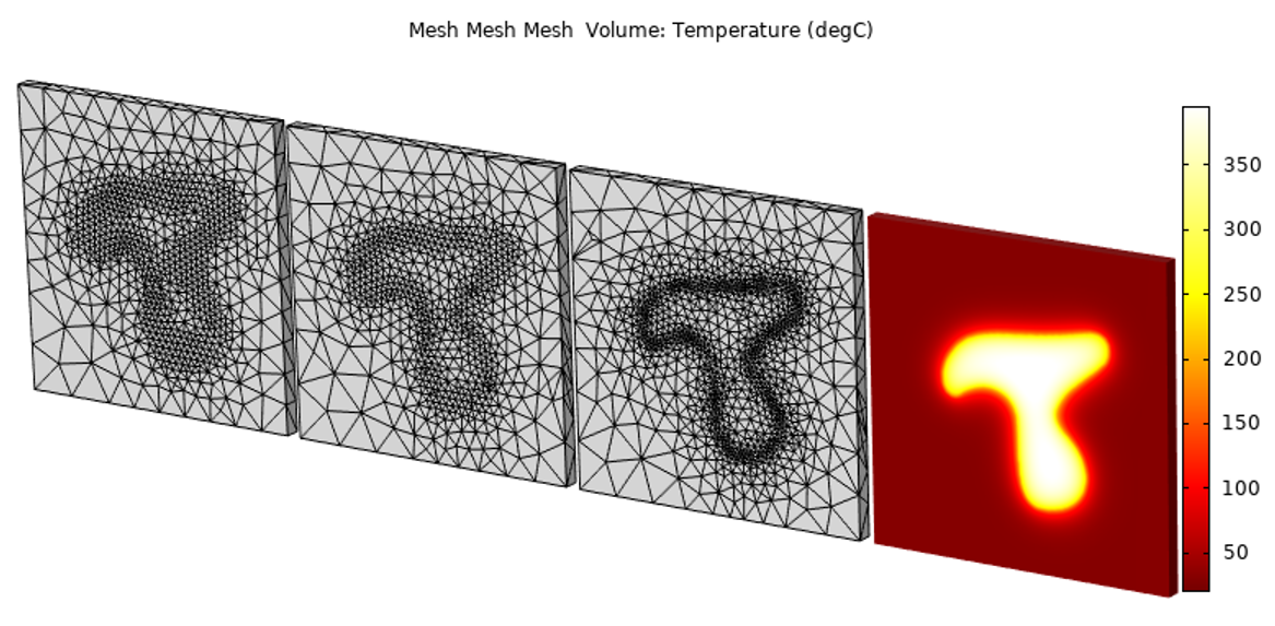 Simulation results showing the temperature for a nonuniform heat load problem after implementing adaptive mesh refinement and data filtering.