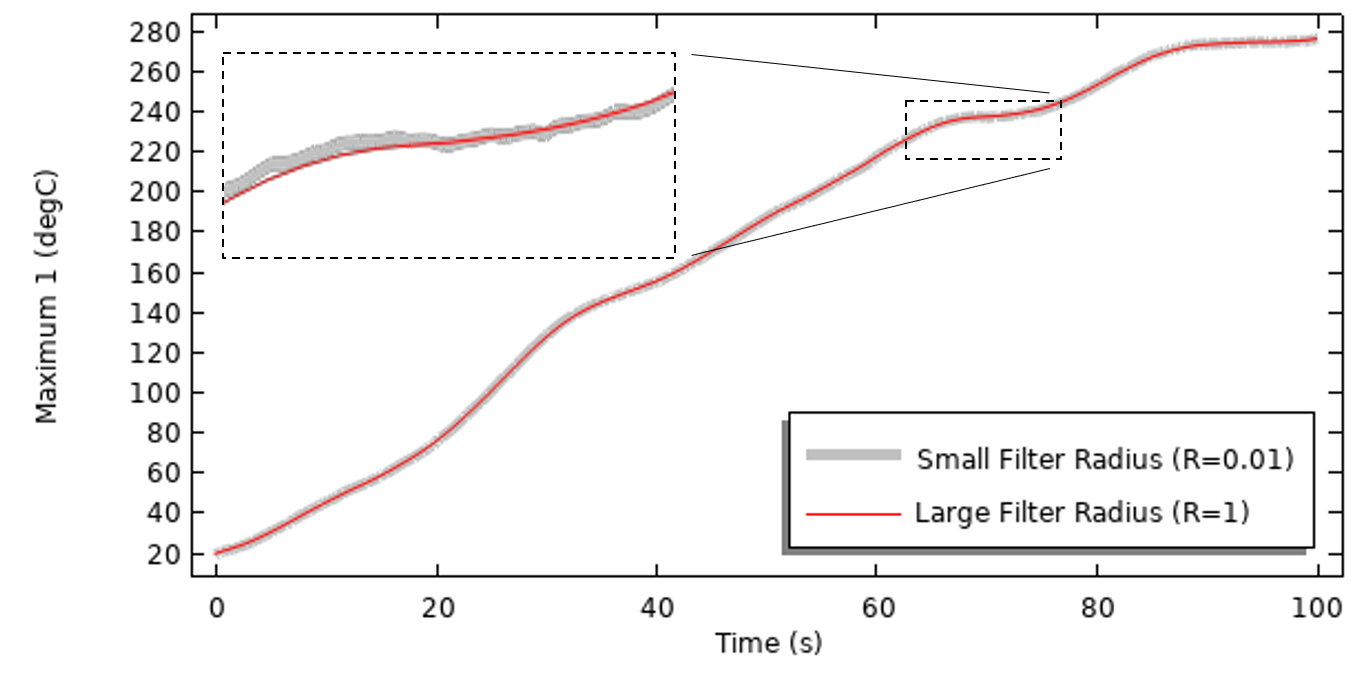 A graph plotting the results of a thermal model, with a red line showing a large filter radius and a thicker gray line showing a small filter radius, and part of the graph peak expanded in a separate window.