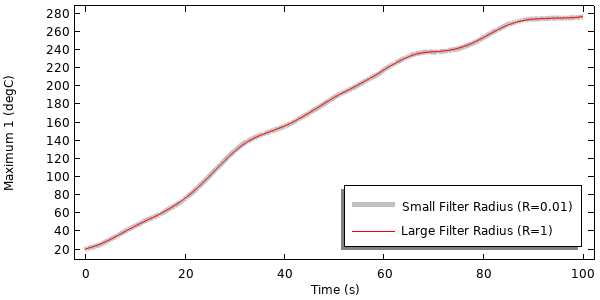 A line graph plotting the results of a thermal model with data filtering has been applied to the input data.