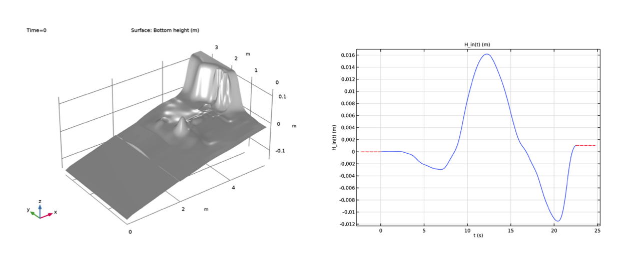 A 3D plot of the bottom topography of an incoming tsunami wave, visualized in gray (left). A line graph plotting the profile of an incoming tsunami wave over time (right).
