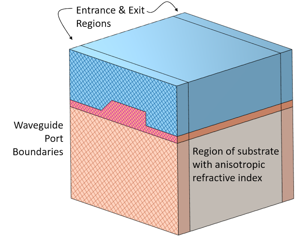 A schematic of a computational model of a waveguide structure, with the entrance/exit regions, port boundaries, and substrate region labeled.