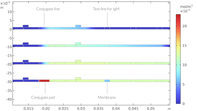 A plot of the IgMC concentration in the rapid detection test visualized in a rainbow color table for four different times.