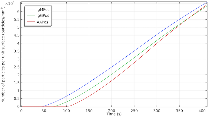 A graph plotting the linear concentration of IgMPos at the surface of the test line for the rapid detection test as a function of time.
