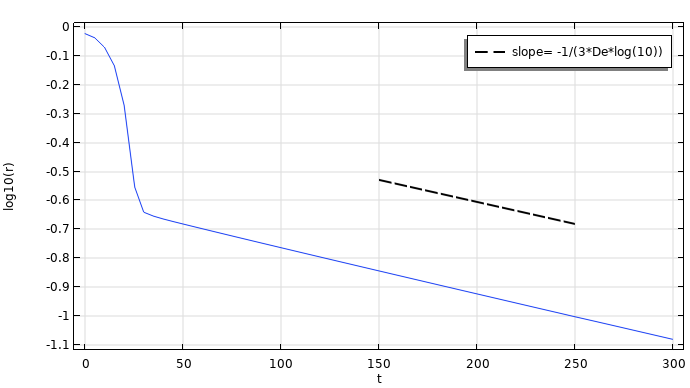 A line graph plotting the minimum radius of the polymer filament as a function of time.