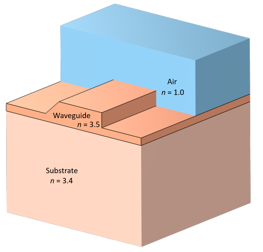 A schematic of an optical rib waveguide with the substrate shown in light orange, waveguide in orange, and air in blue.