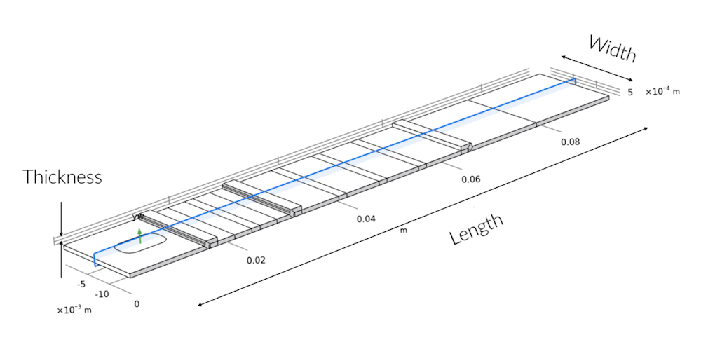 A 3D geometry for a rapid detection test model, with the 2D modeling plane highlighted in blue and showing symmetry along the width.