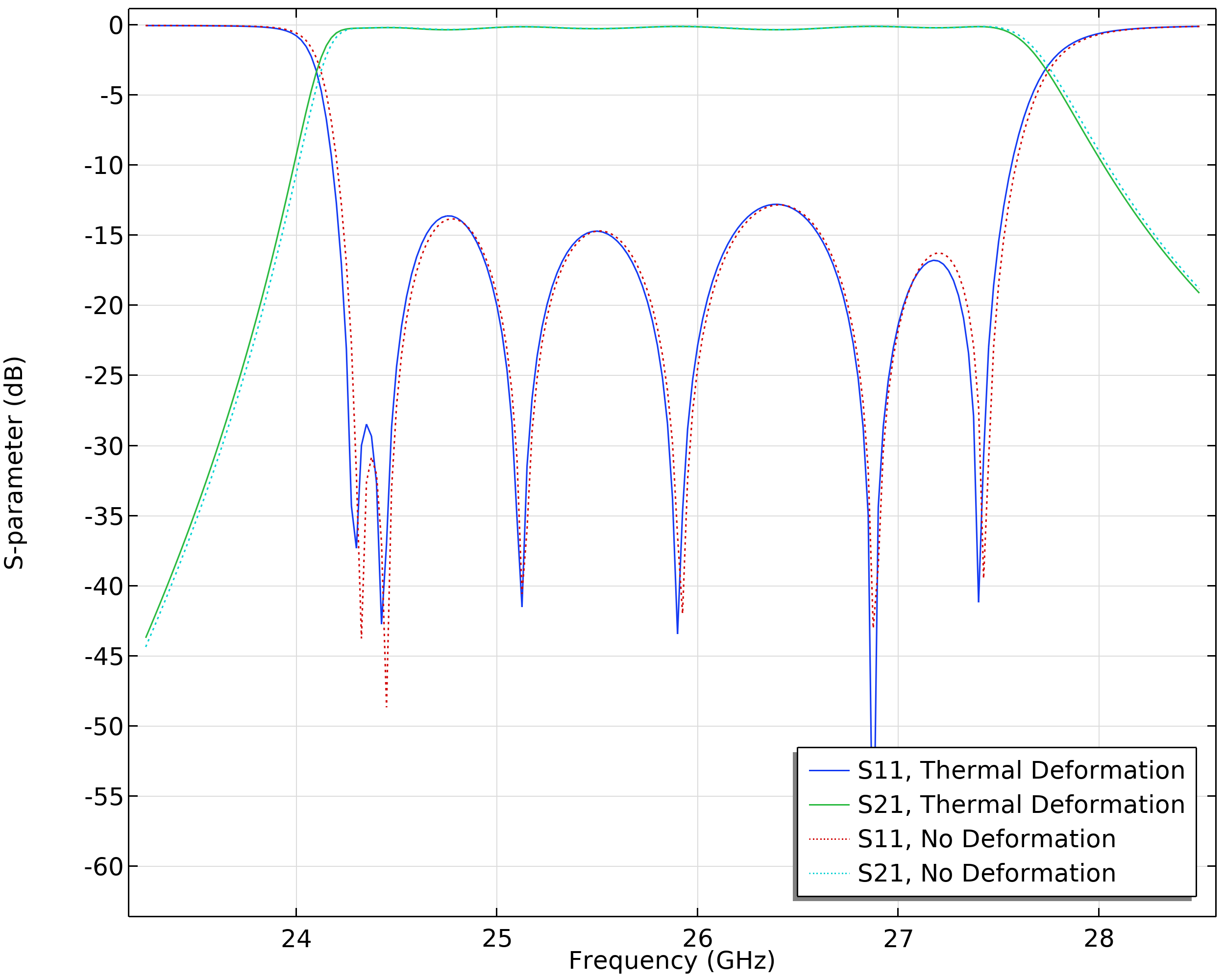 An S-parameter plot showing a slight shift in the cavity filter because of a deformed baseplate.
