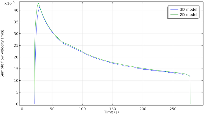 A 1D plot of the sample flow velocity at the first line of the rapid detection test, with a blue line visualizing the 3D model and a green line visualizing the 2D model.