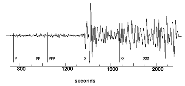 A 1D seismogram of the 1906 earthquake in California as recorded in Germany.