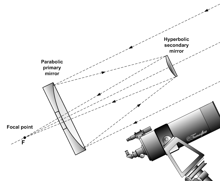 A schematic of the classical Cassegrain catoptric telescope with the mirrors and focal point labeled.