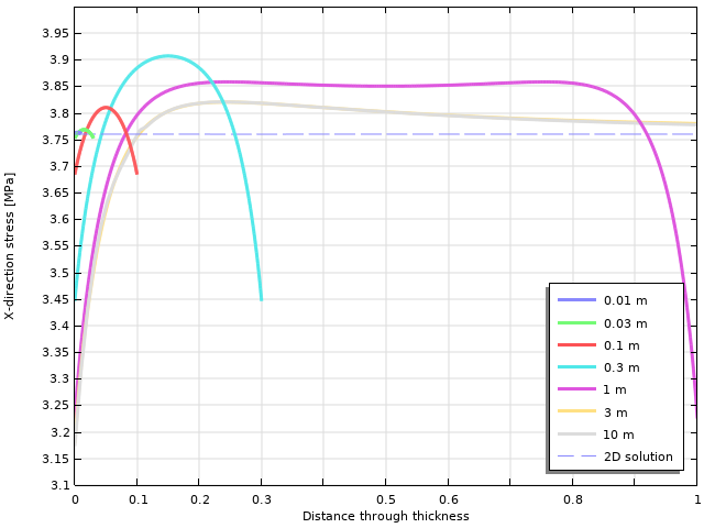A line graph plotting the horizontal stress variation through the thickness of the plate for 0.01 m (blue), 0.03 m (green), 0.1 m (red), 0.3 m (aqua), 1 m (pink), 3 m (yellow), 10 m (gray), and a dashed line for the 2D solution.
