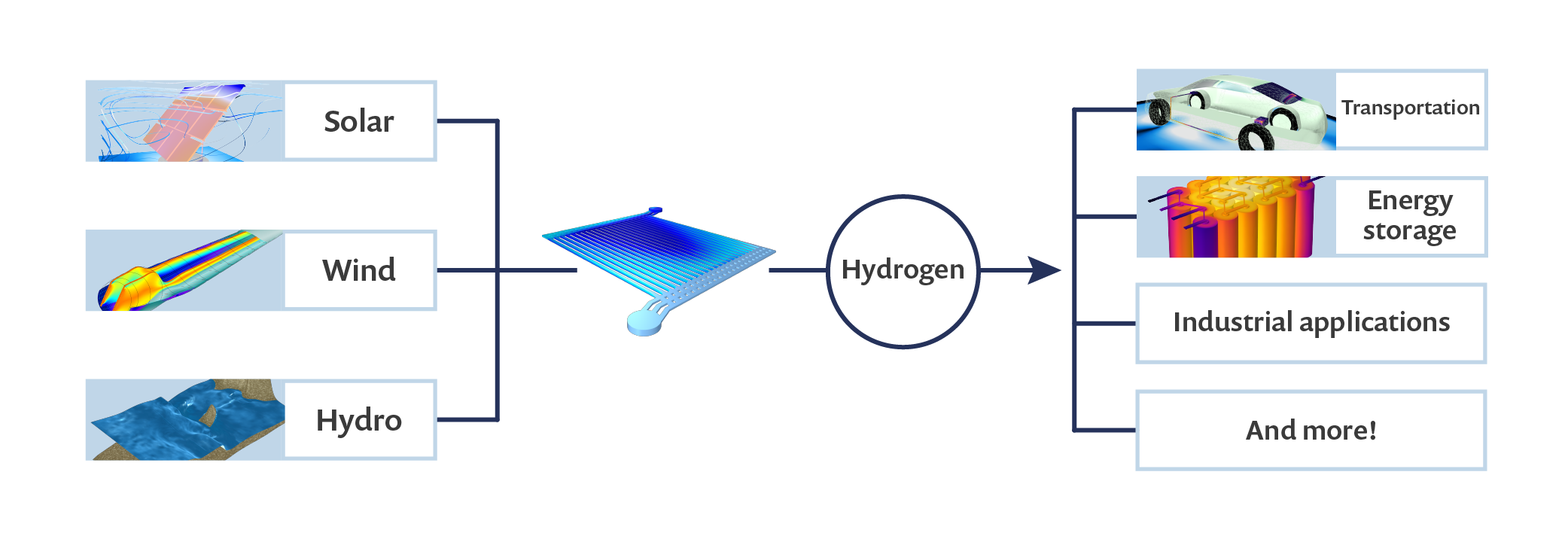 A graph showing different sectors that rely on hydrogen energy, including solar, wind, hydro, transportation, energy, industrial applications, and more.