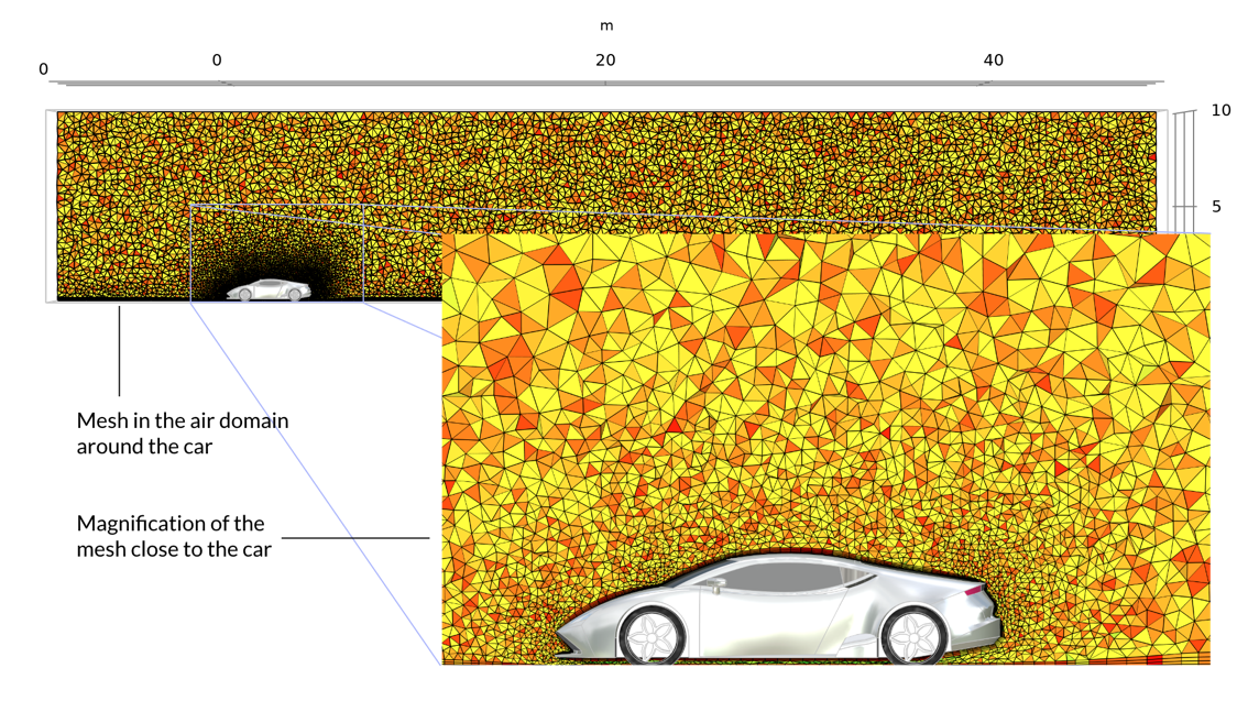 A visualization of the mesh in the air domain around the car in orange and yellow triangles, with an inset magnified view that is zoomed in closer to the car.