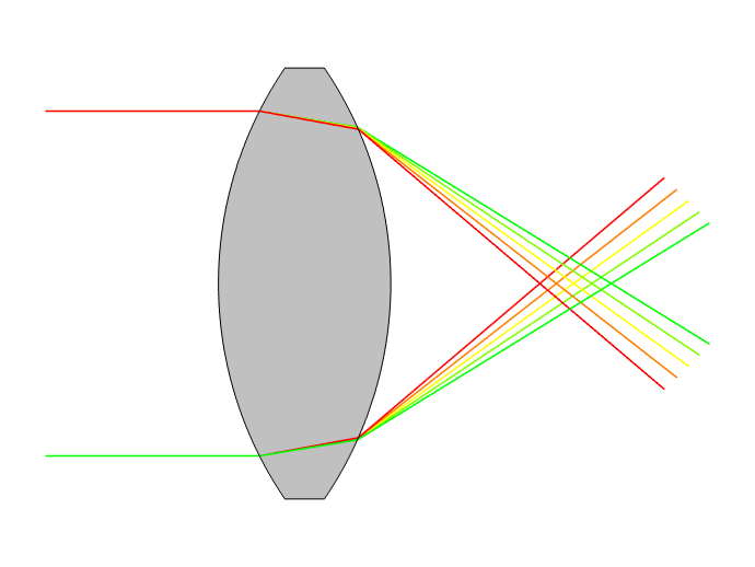 A schematic of chromatic aberrations in a telescope design caused by optical elements.