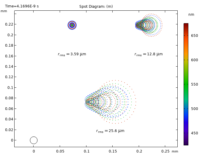 A spot diagram of the Schmidt–Cassegrain telescope, with wavelengths visualized in a rainbow color table.
