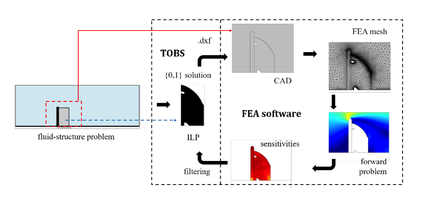A schematic of the TOBS-GT algorithm for FSI design, with parts labeled.