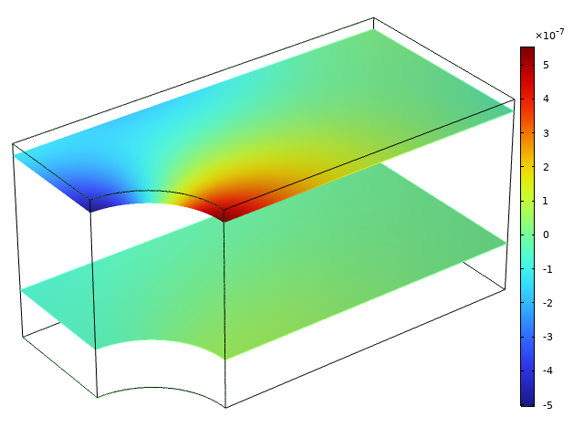 Simulation results showing variation in the transverse displacement for two planes in a model of a plate, visualized in a rainbow color table with the stress concentration in red.