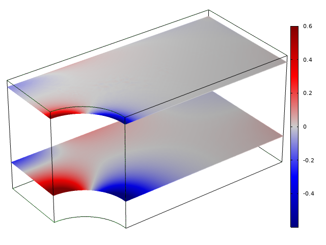 Simulation results showing the transverse stress distribution for two planes in a model of a plate, visualized in a red–blue color gradient.