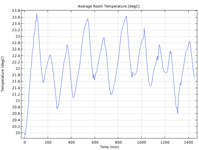 A line graph plotting the average temperature in a small office in COMSOL Multiphysics.