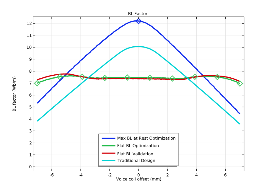 A line graph plotting the BL(x) curves for a magnetic circuit design when at rest (blue), optimized (green), validated (red), and traditional (cyan).