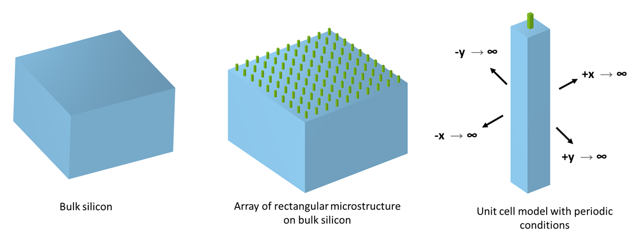 Three side-by-side images showing bulk silicon as a blue cube, an array of rectangular microstructures on the bulk silicon visualized as green rectangles, and one unit cell from the entire structure with its periodic conditions labeled.