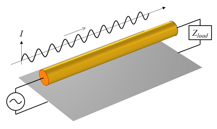 A model geometry for a conductive wire above a ground plane, shown in gray, with the source and load shown at each end.