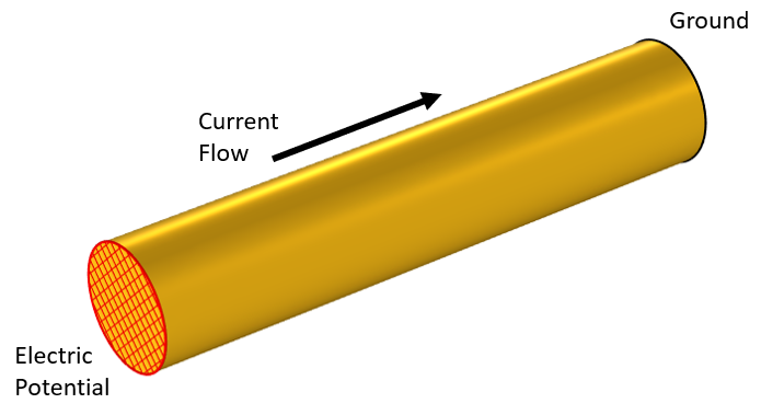 A schematic for a current-carrying wire model, with the ground, electric potential, and current flow labeled.