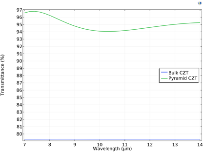 A line graph plotting the transmittance for the CZT microstructure when the operating wavelength varies.