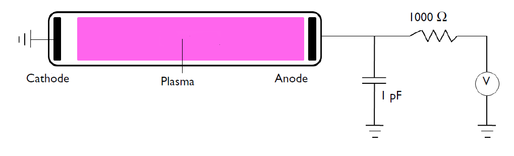 A schematic of DC glow discharge conditions, with the cathode, plasma, and anode labeled.