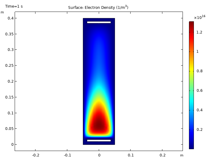 DC glow discharge surface plot.