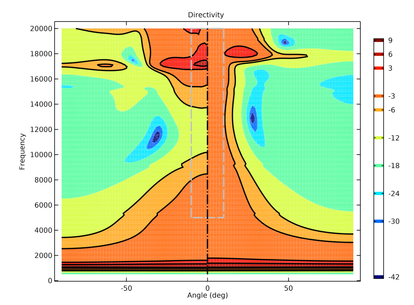 A plot of the directivity for the initial (left) and optimized (right) tweeter designs, with a rainbow color table visualizing the deviation from the target SPL.