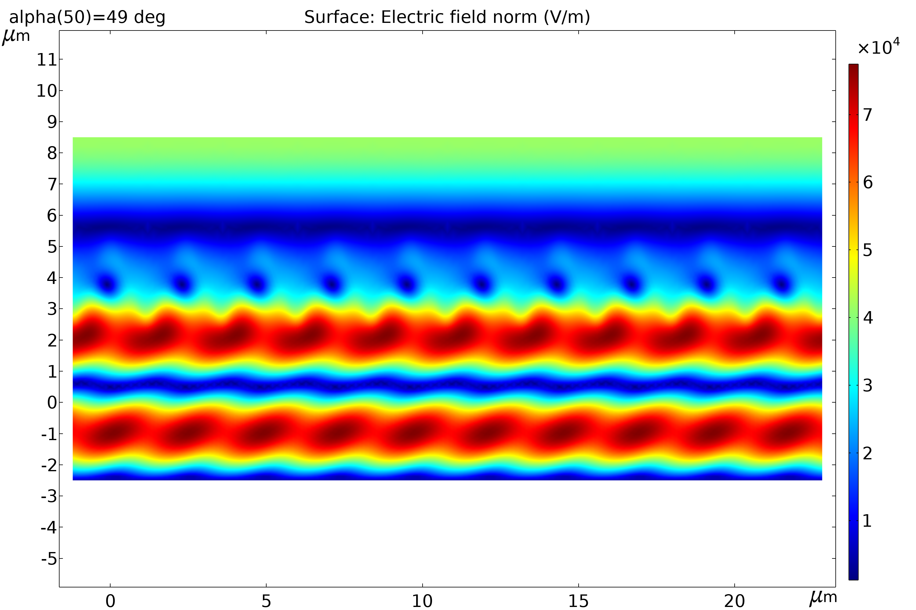 Simulation results visualizing the electric field norm for the CZT substrate when the resonant angle of incidence is 49 degrees.