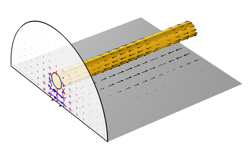 A schematic of an electromagnetics model with black arrows visualizing the current, red arrows showing the electric field, and blue arrows showing the magnetic field.