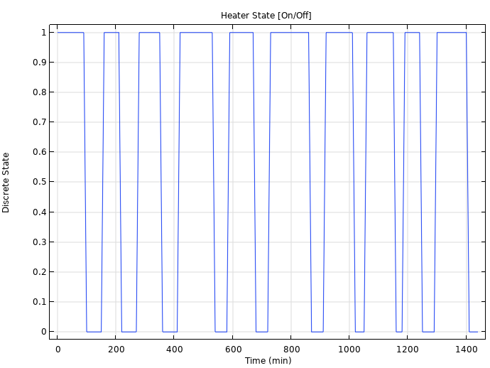A line graph plotting the on/off heater cycling pattern in an HVAC system design.