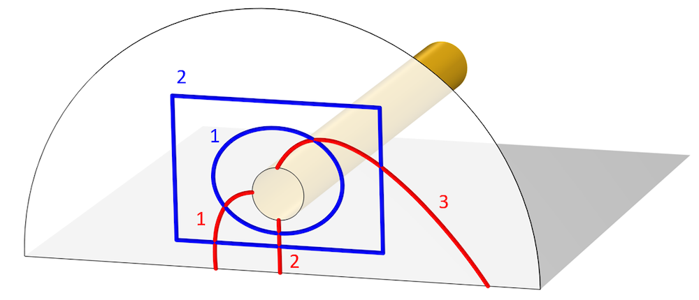 An image of the electromagnetics model with the different integration paths for the voltage and current shown in red and blue lines, respectively.